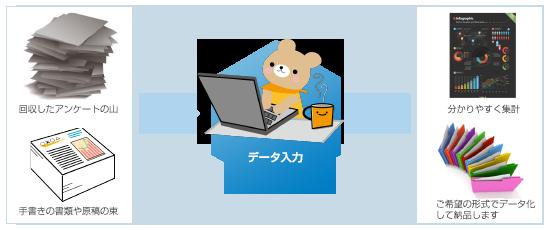 business data entry pict01 株式会社マインドシフト