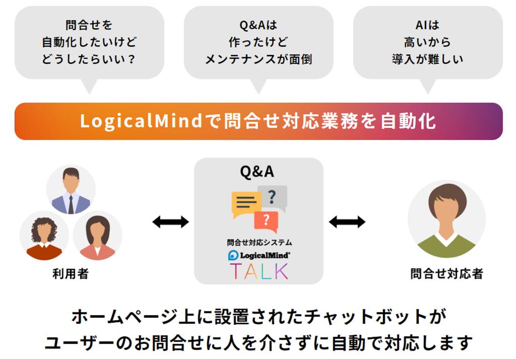 Logical Mindで問合せ対応業務を自動化(図)